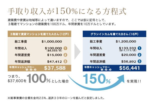 手取り収入が150%になる方程式を表す図